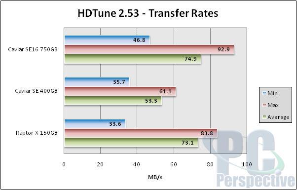 Western Digital WD7500AAKS 750GB Hard Drive Review - Storage 55