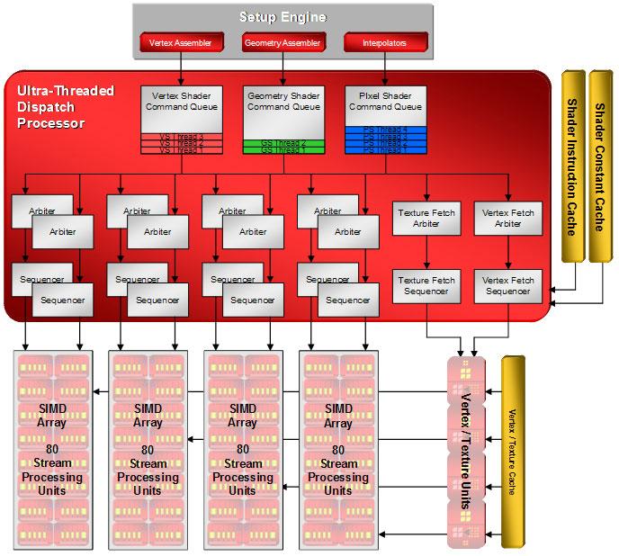 Diamond Multimedia Viper HD 2900 XT 1GB GDDR4 Review - Graphics Cards 140