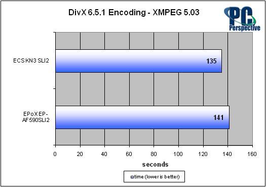 ECS KN3 SLI2 NVIDIA nForce 590 SLI Motherboard Review - Motherboards 43