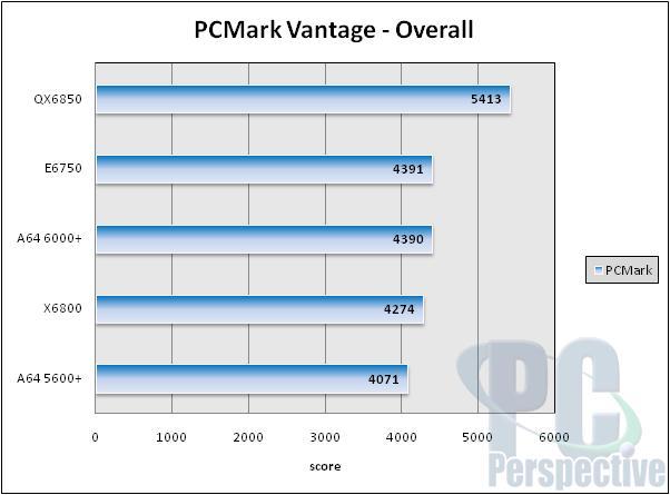 Futuremark PCMark Vantage Benchmark Overview - General Tech  20