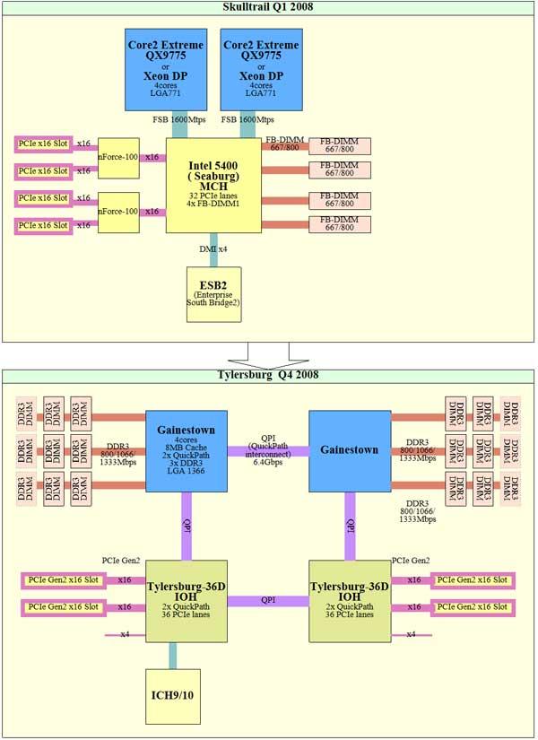 Peer into Intel's Future: 2008 Roadmaps - Processors 10