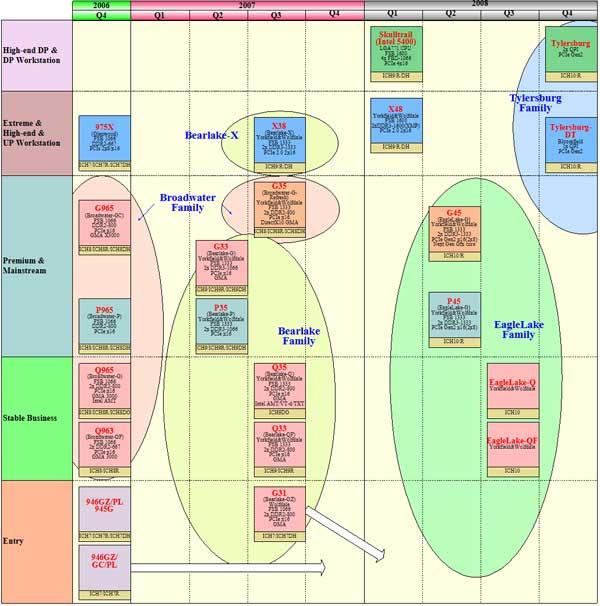 Peer into Intel's Future: 2008 Roadmaps - Processors 9