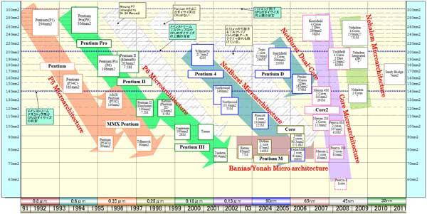 Peer into Intel's Future: 2008 Roadmaps - Processors 8