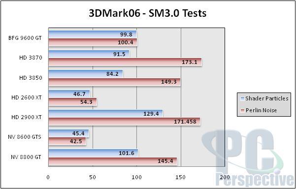 BFG GeForce 9600 GT 512MB Review - NVIDIA G94 Tested - Graphics Cards 86