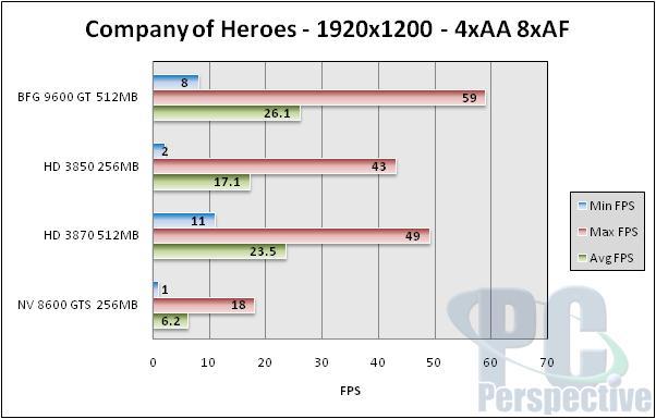 BFG GeForce 9600 GT 512MB Review - NVIDIA G94 Tested - Graphics Cards 87