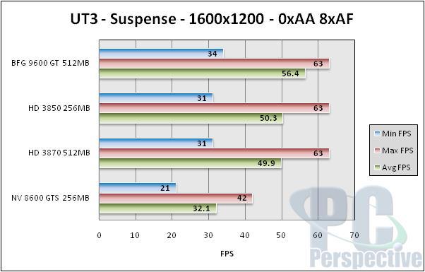 BFG GeForce 9600 GT 512MB Review - NVIDIA G94 Tested - Graphics Cards 89