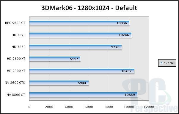 BFG GeForce 9600 GT 512MB Review - NVIDIA G94 Tested - Graphics Cards 82