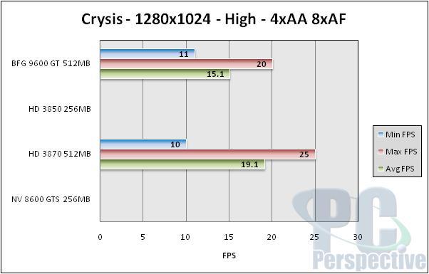 BFG GeForce 9600 GT 512MB Review - NVIDIA G94 Tested - Graphics Cards 90