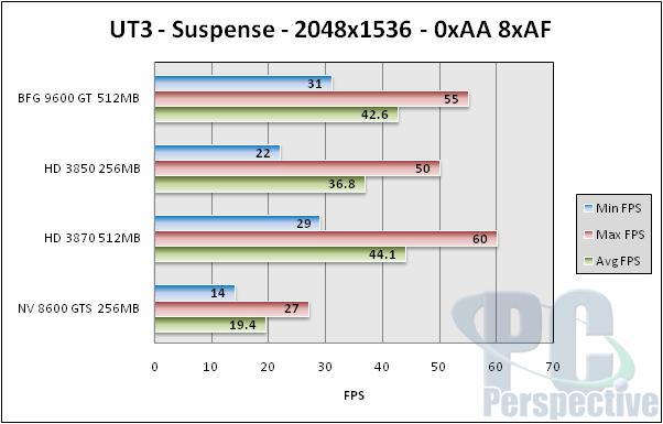BFG GeForce 9600 GT 512MB Review - NVIDIA G94 Tested - Graphics Cards 91
