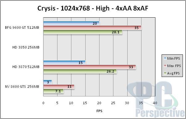BFG GeForce 9600 GT 512MB Review - NVIDIA G94 Tested - Graphics Cards 88