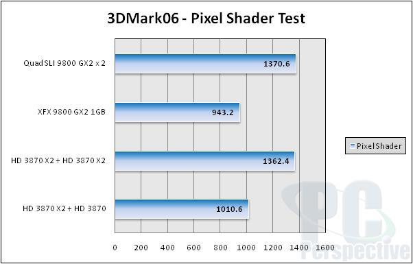 NVIDIA Quad SLI Take Two - 9800 GX2 up to bat - Graphics Cards 90