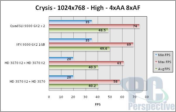 NVIDIA Quad SLI Take Two - 9800 GX2 up to bat - Graphics Cards 94