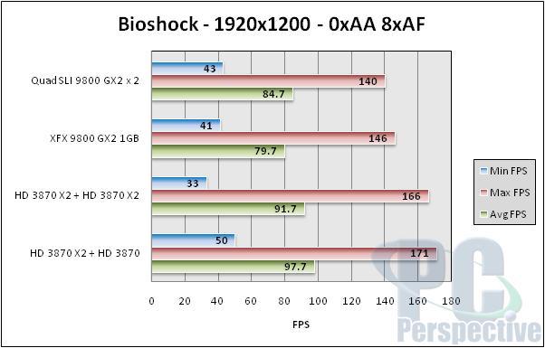 NVIDIA Quad SLI Take Two - 9800 GX2 up to bat - Graphics Cards 93