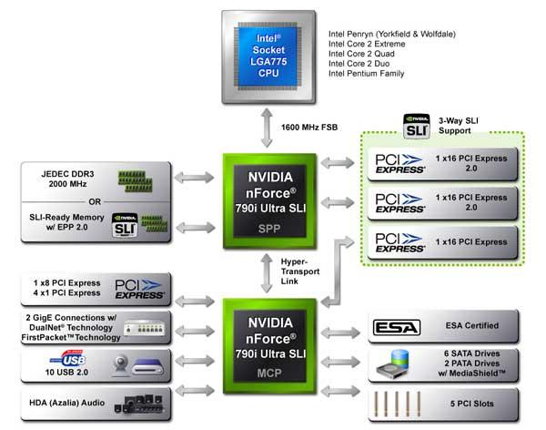 EVGA nForce 790i Ultra SLI Motherboard and Chipset Review - Motherboards 76