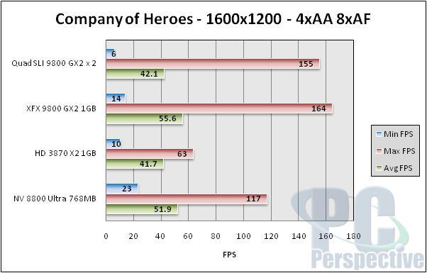 NVIDIA Quad SLI Take Two - 9800 GX2 up to bat - Graphics Cards 91
