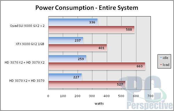NVIDIA Quad SLI Take Two - 9800 GX2 up to bat - Graphics Cards 88