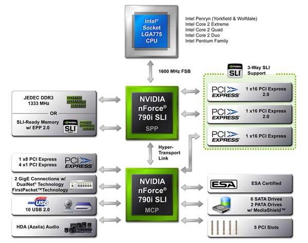 EVGA nForce 790i Ultra SLI Motherboard and Chipset Review - Motherboards 78