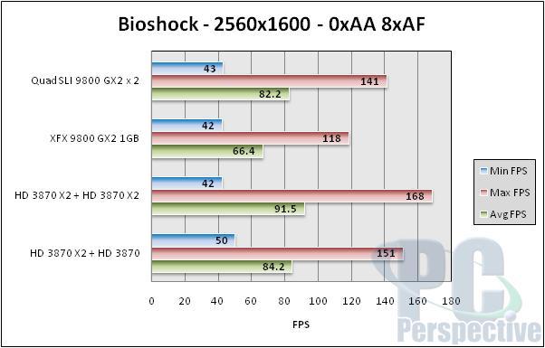 NVIDIA Quad SLI Take Two - 9800 GX2 up to bat - Graphics Cards 95