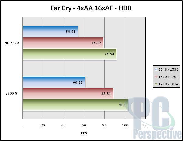 VisionTek Radeon HD 3870 GDDR4 512 MB Review - Graphics Cards 26