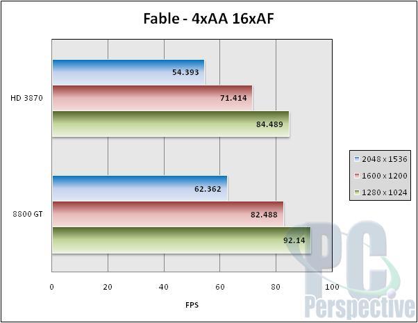VisionTek Radeon HD 3870 GDDR4 512 MB Review - Graphics Cards  3
