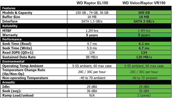 Western Digital VelociRaptor 300GB WD3000GLFS Review - Evolution - Storage  2