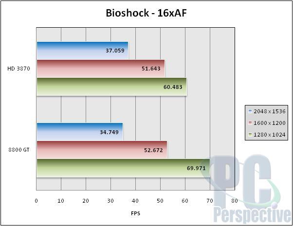VisionTek Radeon HD 3870 GDDR4 512 MB Review - Graphics Cards  5