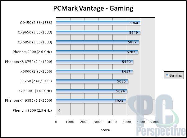 AMD Phenom X3 8750 2.4 GHz Triple-Core Processor Review - Processors 48