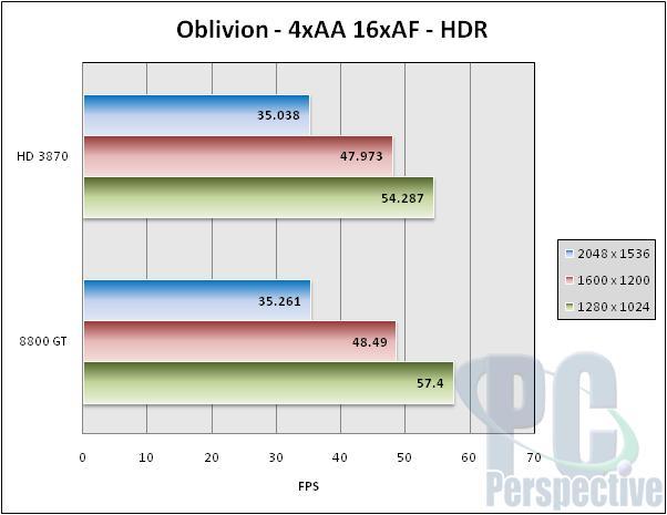 VisionTek Radeon HD 3870 GDDR4 512 MB Review - Graphics Cards  2