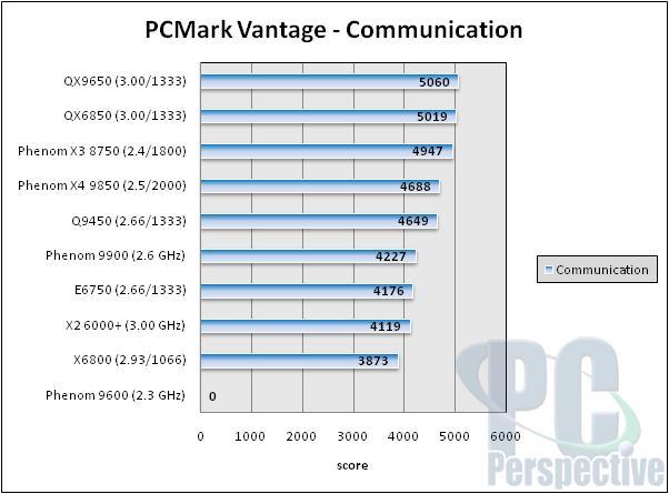 AMD Phenom X3 8750 2.4 GHz Triple-Core Processor Review - Processors 45