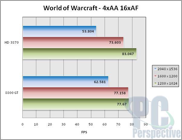 VisionTek Radeon HD 3870 GDDR4 512 MB Review - Graphics Cards  1