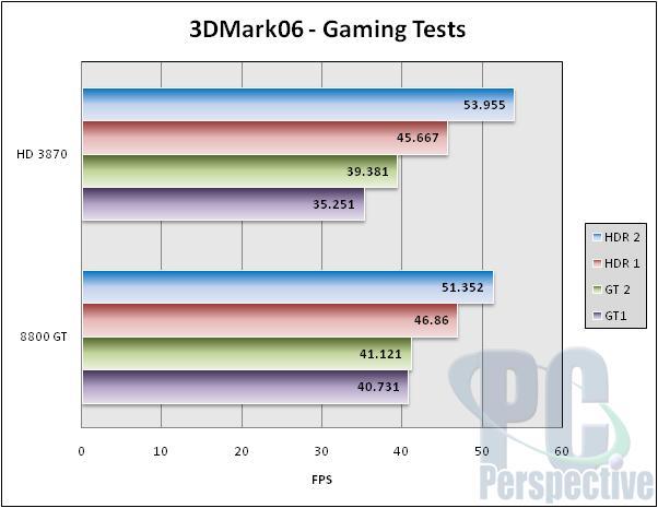 VisionTek Radeon HD 3870 GDDR4 512 MB Review - Graphics Cards 23