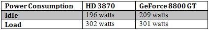 VisionTek Radeon HD 3870 GDDR4 512 MB Review - Graphics Cards 22