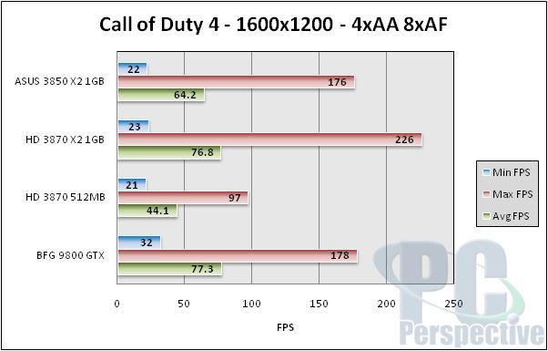 ASUS Radeon HD 3850 X2 1GB Review - Mainstream Dual-GPU Option - Graphics Cards 101