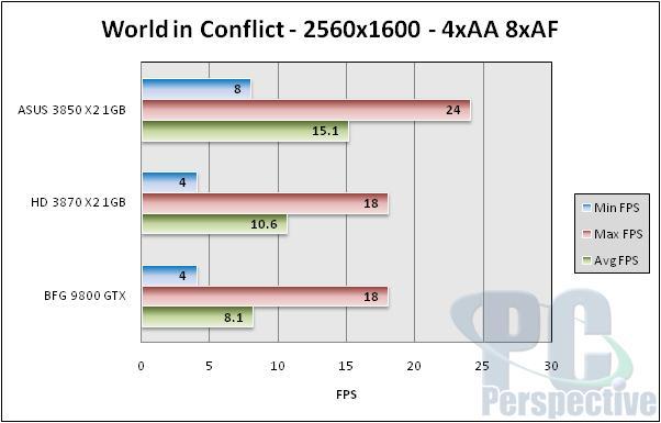 ASUS Radeon HD 3850 X2 1GB Review - Mainstream Dual-GPU Option - Graphics Cards 105