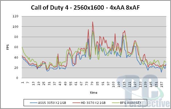 ASUS Radeon HD 3850 X2 1GB Review - Mainstream Dual-GPU Option - Graphics Cards 104
