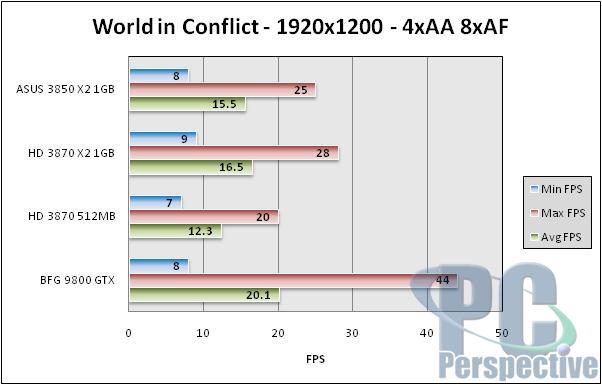 ASUS Radeon HD 3850 X2 1GB Review - Mainstream Dual-GPU Option - Graphics Cards 103