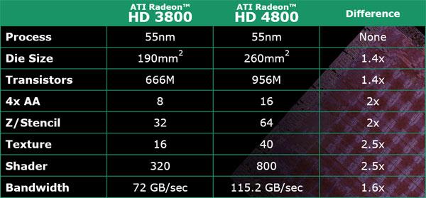 AMD Radeon HD 4870 and HD 4850 Review - Mid-range GPU mix up - Graphics Cards 148