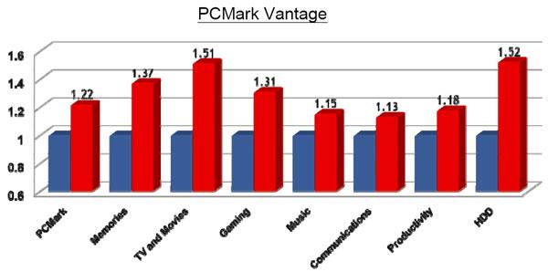 Computex 2008: VIA and NVIDIA Begin Beautiful Friendship - Processors 7