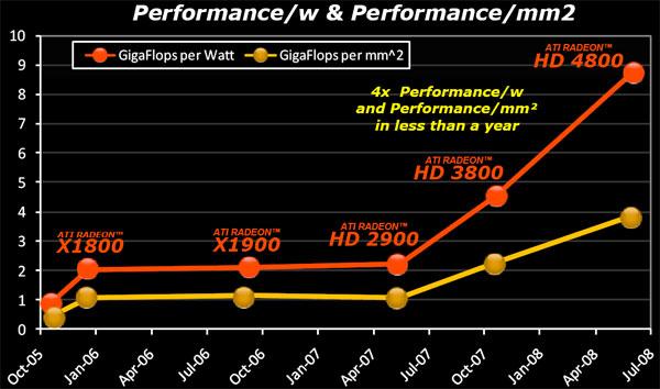 AMD Radeon HD 4870 and HD 4850 Review - Mid-range GPU mix up - Graphics Cards 149