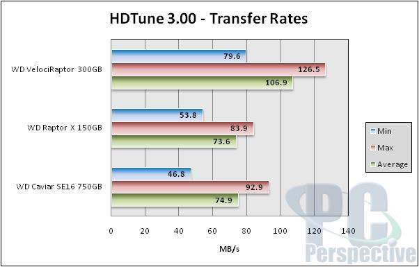"""Western Digital Releases 2.5"""" VelociRaptor 10,000 RPM HDD - Storage 6"""