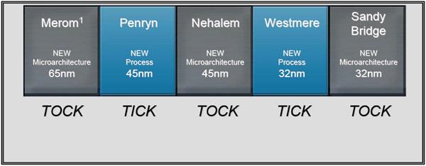 Inside the Nehalem: Intel's New Core i7 Microarchitecture - Processors 29