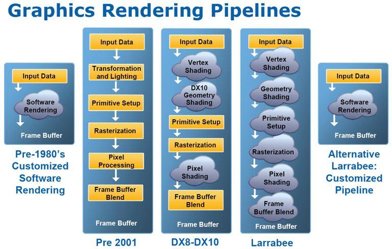 Intel's Larrabee Architecture - Graphics Cards 15