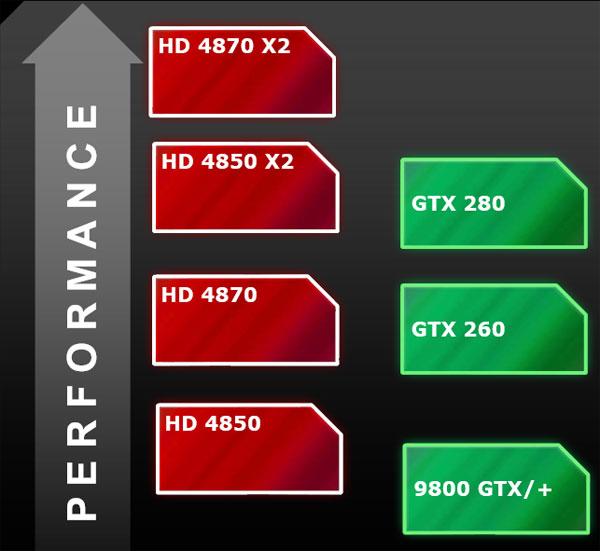 Sapphire AMD Radeon HD 4870 X2 2GB Review - AMD's Triumph - Graphics Cards  2