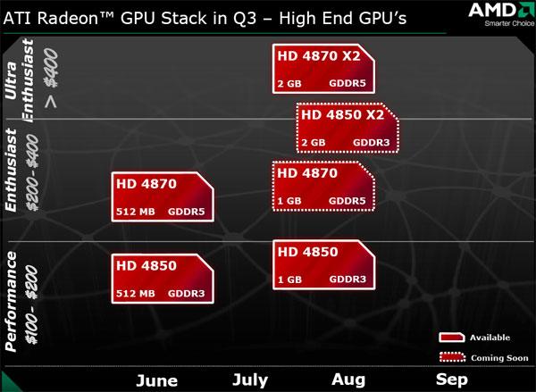 Sapphire AMD Radeon HD 4870 X2 2GB Review - AMD's Triumph - Graphics Cards  1