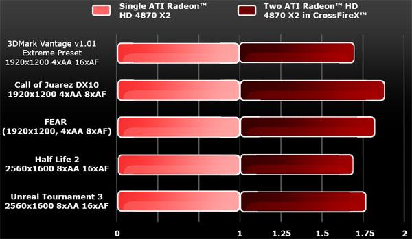 Sapphire AMD Radeon HD 4870 X2 2GB Review - AMD's Triumph - Graphics Cards  7