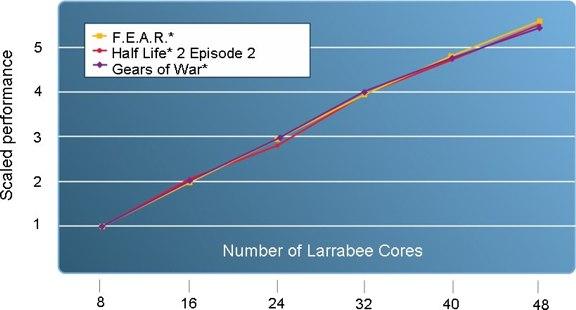 Intel's Larrabee Architecture - Graphics Cards 14