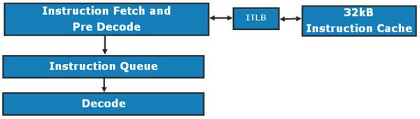 Inside the Nehalem: Intel's New Core i7 Microarchitecture - Processors 33