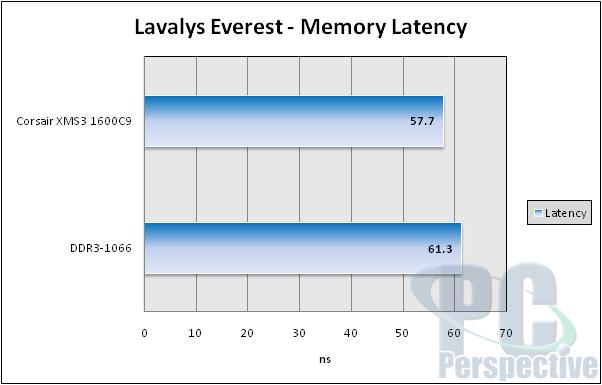 Corsair Dominator XMS3 DDR3-1600C9 Memory Review - Memory  6