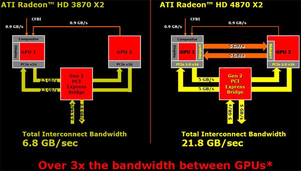Sapphire AMD Radeon HD 4870 X2 2GB Review - AMD's Triumph - Graphics Cards  4