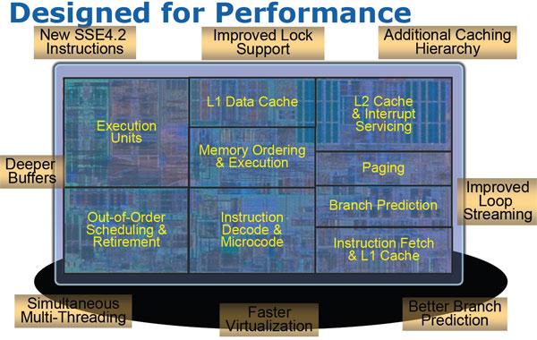 Inside the Nehalem: Intel's New Core i7 Microarchitecture - Processors 31